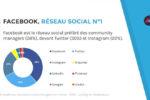 [SlideShare] Enquête sur les community managers en France – Édition 2016