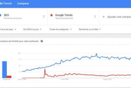 5 Nouveautés Google Trends à découvrir !