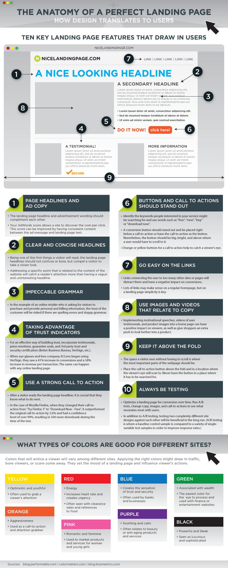 Infographie-Comment-créer-la-landing