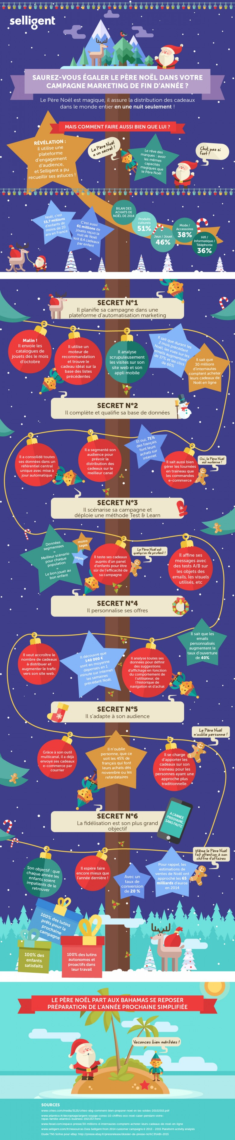 Selligent-infographie-marketing-pere-Noel
