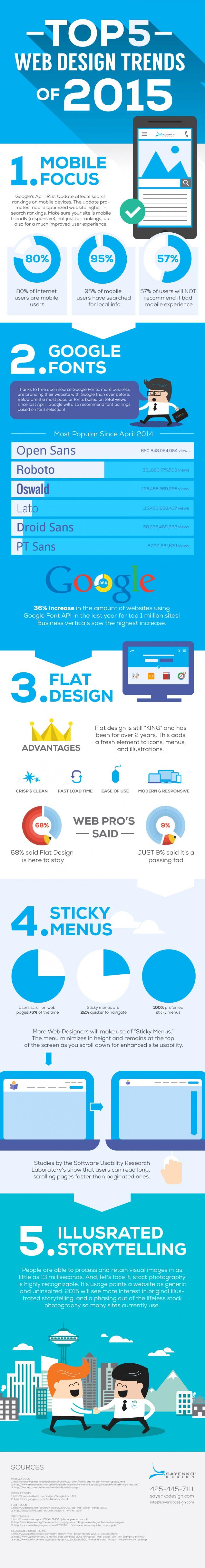 tendances-webdesign-2015