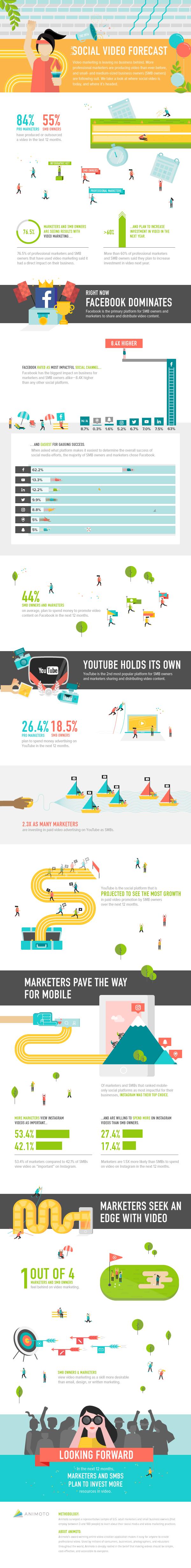 infographie-videos-reseaux-sociaux
