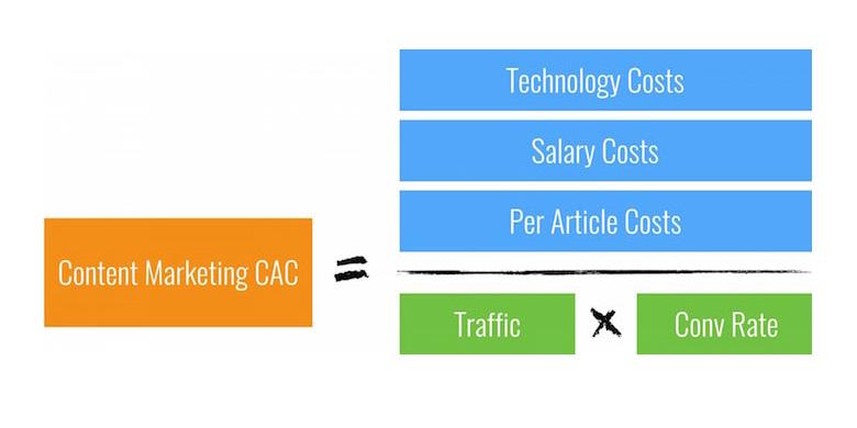 Calculer le coût d'acquisition et le ROI de vos investissements sur le blog > Growth Hacking France